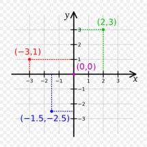 cartesian plane.PNG